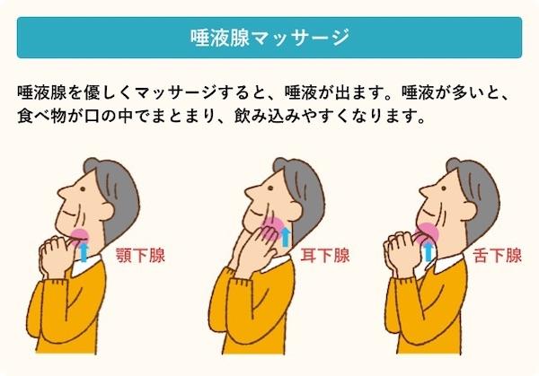 馬車道アイランドタワー歯科|ブログ|「健康で長生き」には不可欠!オーラルフレイルって何?|唾液腺マッサージのイラスト